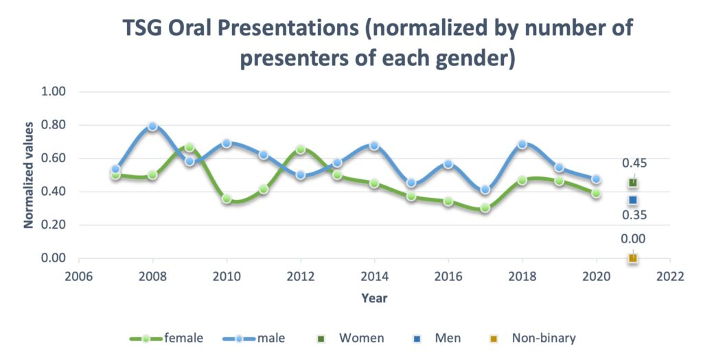 Normalized gender split for oral presentations at TSG meetings from 2007-2021.