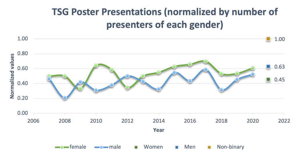 Normalized gender split for poster presentations at TSG meetings from 2007-2021.