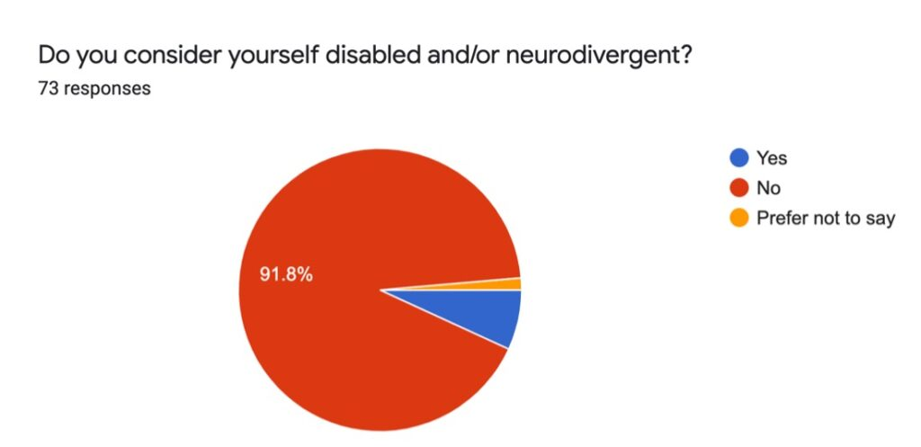 Percentage of responders disabled and/or neurodivergent.
